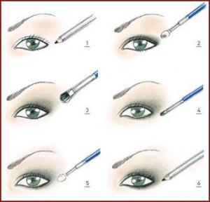 Matita occhi, applicazione e consigli